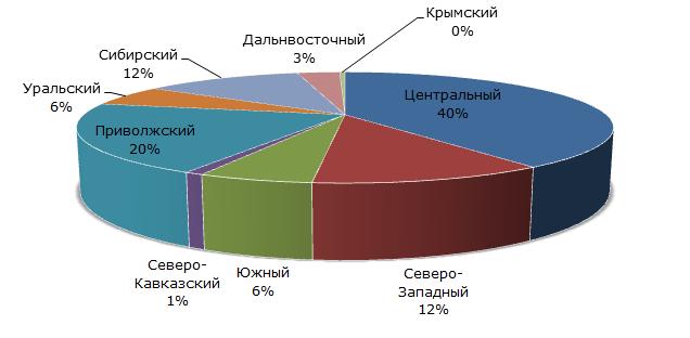 Структура производства колбасных изделий в России по регионам, I половина 2015 года