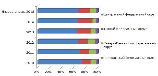 Структура производства крахмала по федеральным округам России в 2010- январе-апреле 2015 гг., в натуральном выражении, в %