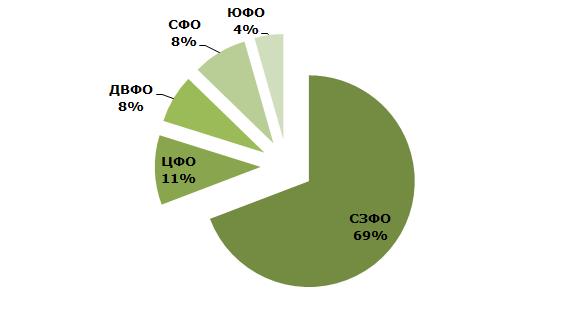 Структура производства нерафинированного соевого масла в России по федеральным округам в 2014 году, %