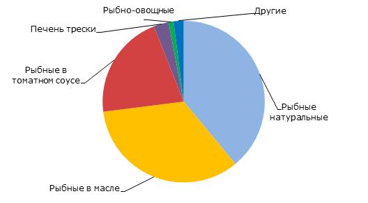 Структура производства рыбных консервов по видам в 2014 году, %