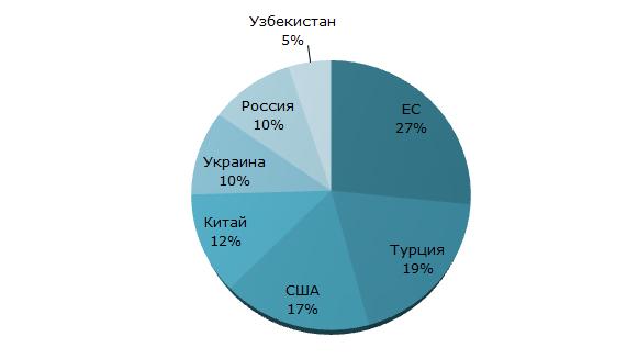 Структура производства вишни по странам, 2017 г.