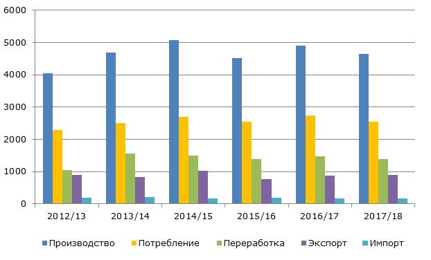 Структура рынка яблок в США, 2012-2018 гг., тыс. тонн