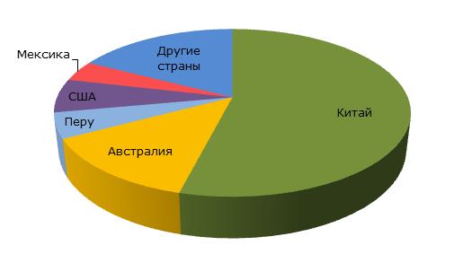 Свинец: структура мирового производство из первичных руд (2014 год)
