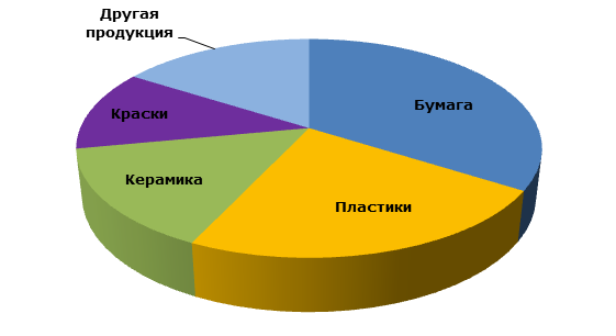 Тальк: структура мирового потребления по сферам применения, 2014 год