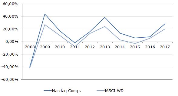Темп роста акций Nasdaq и MSCI WD, 2008-2017 гг., %