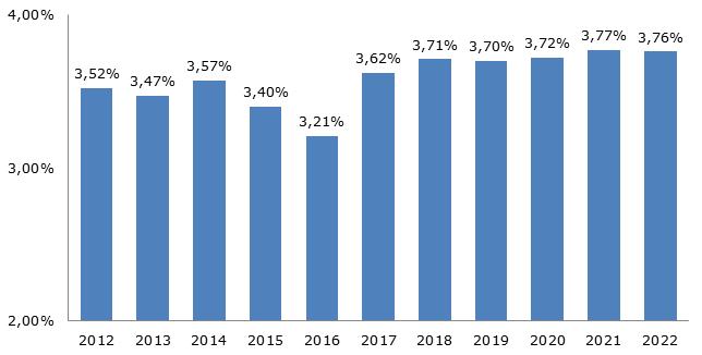 Темпы роста мировой экономики, актуальные данные и прогноз, 2012-2024 гг.