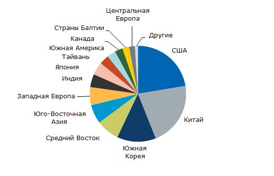 Толуол: структура мирового потребления по регионам и странам: