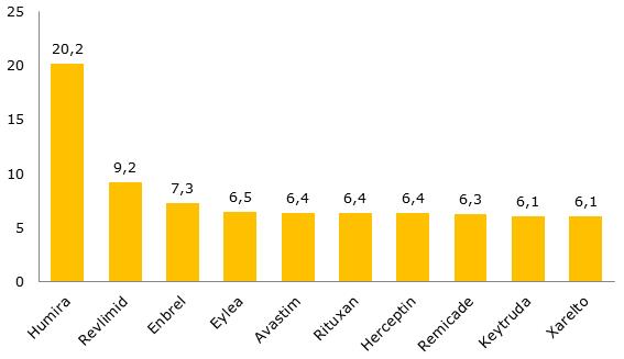 Топ-10 самых продаваемых лекарственных препаратов на мировом рынке, прогноз на 2018 г., млрд. долл. США