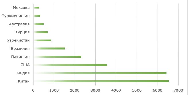 Топ-10 стран-производителей хлопка, тыс. тонн