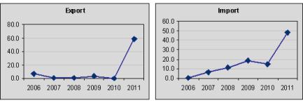 Торговый баланс этиленоксида в Китае в 2006-2011 гг.