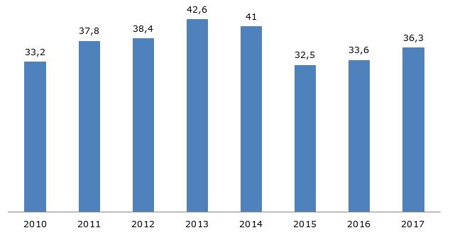Общий вклад индустрии туризма в ВВП Норвегии, 2010-2017 гг., млрд. долларов