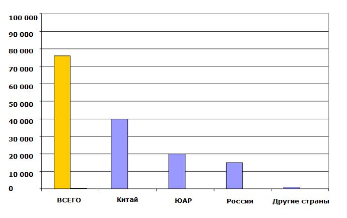 Ванадий: объемы мирового производства по ведущим странам-производителям, 2013 год