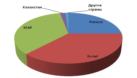 Ванадий: структура мирового производства по странам, 2012 год