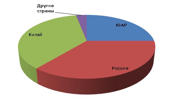 Ванадий: структура мировых запасов по странам, 2012 год