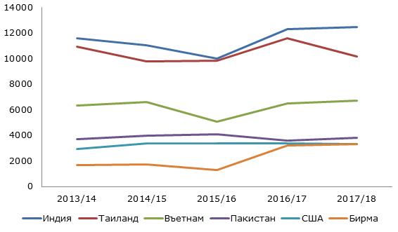 Ведущие экспортёры на мировом рынке риса, 2013-2018 гг., тыс. тонн
