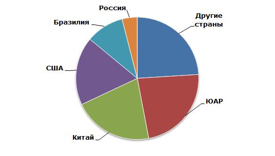 Вермикулит: структура мирового производства по странам, 2014 год