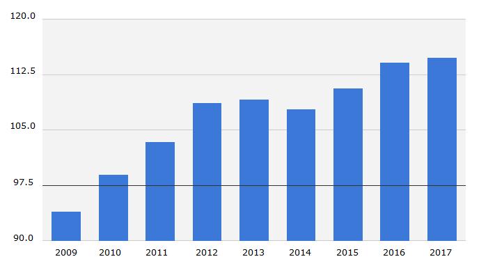 Производство бананов на мировом рынке, 2009-2017 гг., тыс. тонн