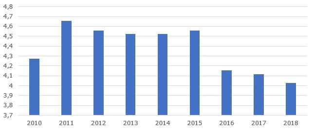 Производство автомобилей в Южной Корее, 2010-2018 гг., млн. единиц
