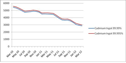 Цена на кадмий на рынке Китая, 2010-2012