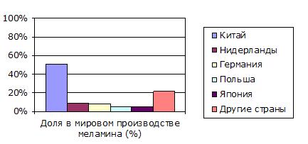 Крупнейшие производители меламина с указанием долей в мировом производстве меламина (2014 г.)