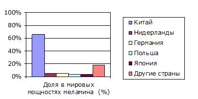 Крупнейшие производители меламина с указанием долей в мировых мощностях по производству меламина (2014 г.)