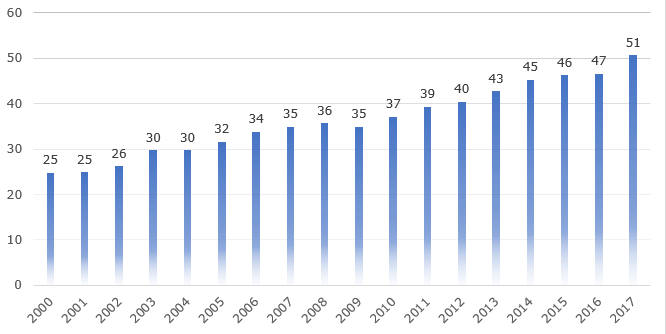 Мировое производство манго, 2000-2018 гг., млн. тонн