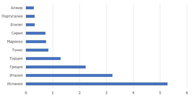 Топ-10 стран-производителей оливок, млн. тонн, 2018 г.