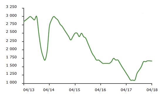 Динамика цен на сушеный лук в Индии, 2013-2018 гг., долл. за тонну
