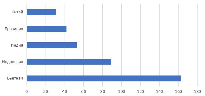 Топ-5 стран-производителей чёрного перца, 2018 г., тыс. тонн