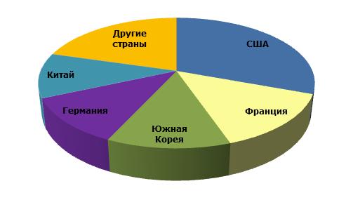 Полиизобутилен: структура мирового производства по странам, 2014 г.