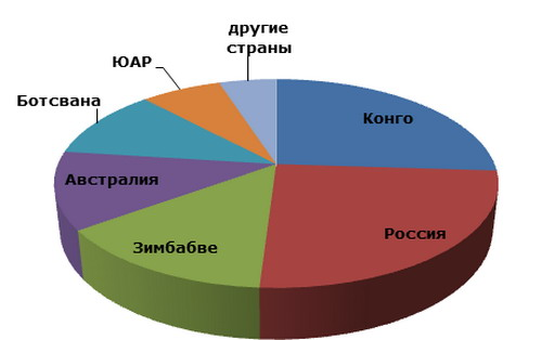 Природные промышленные алмазы: структура мирового производства по странам, 2012 год