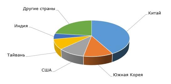 Очищенная терефталевая кислота: структура мирового производства по странам