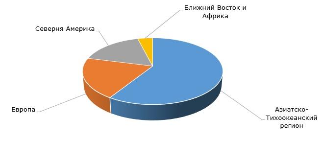 Основные регионы-производители бисфенола