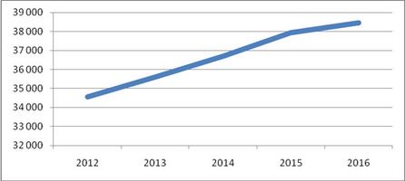 Прогноз роста мирового рынка каолина до 2016 года