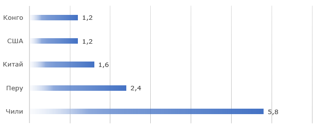 Топ-5 производителей меди, 2018 г., млн. тонн