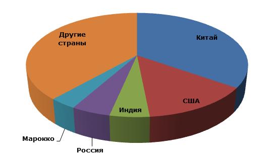 Серная кислота: структура мирового производства по странам, 2012