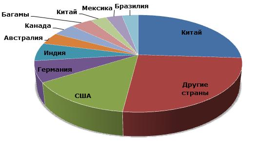 Соль: структура мирового производства по странам, 2012 год