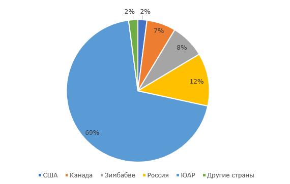 Структура производства платины по странам, 2017 год, %