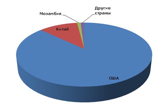 Структура мирового производства бериллия по странам, 2012 год