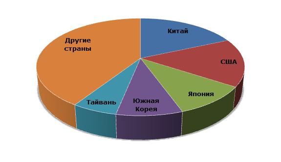 Структура мирового производства стирола по странам, 2012