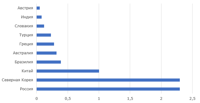 Топ 10 стран с крупнейшими магнезитовыми запасами, млн. тонн, 2018 г.