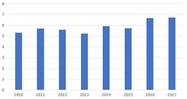 Валовая стоимость производства сельского хозяйства в Аргентине, 2010-2017 гг., млн. долл.