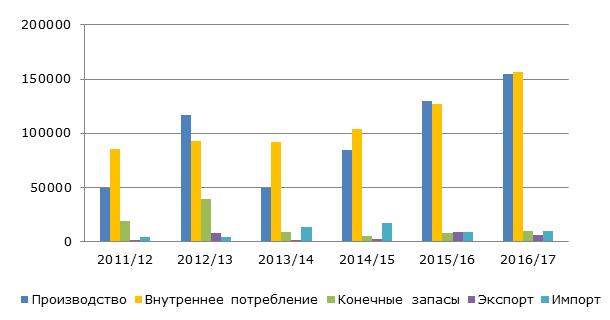 Рынок фисташек в Турции, 2011-2017 гг., тонн