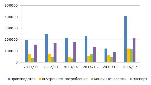 Рынок фисташек в США, 2011-2017 гг., тонн