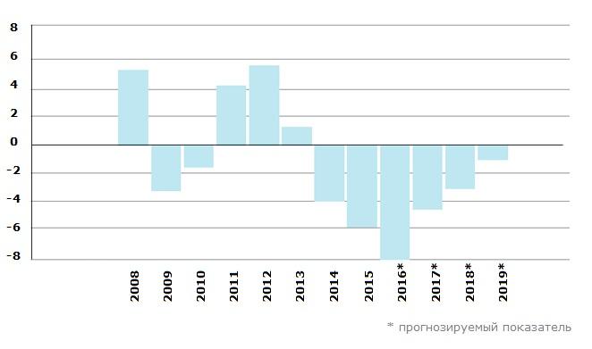 Реальный ВВП Венесуэлы, %, 2008–2019 гг.
