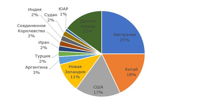 Структура производства шерсти по странам, 2018 г., %